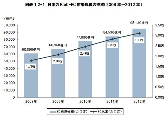 電子商取引に関する市場調査